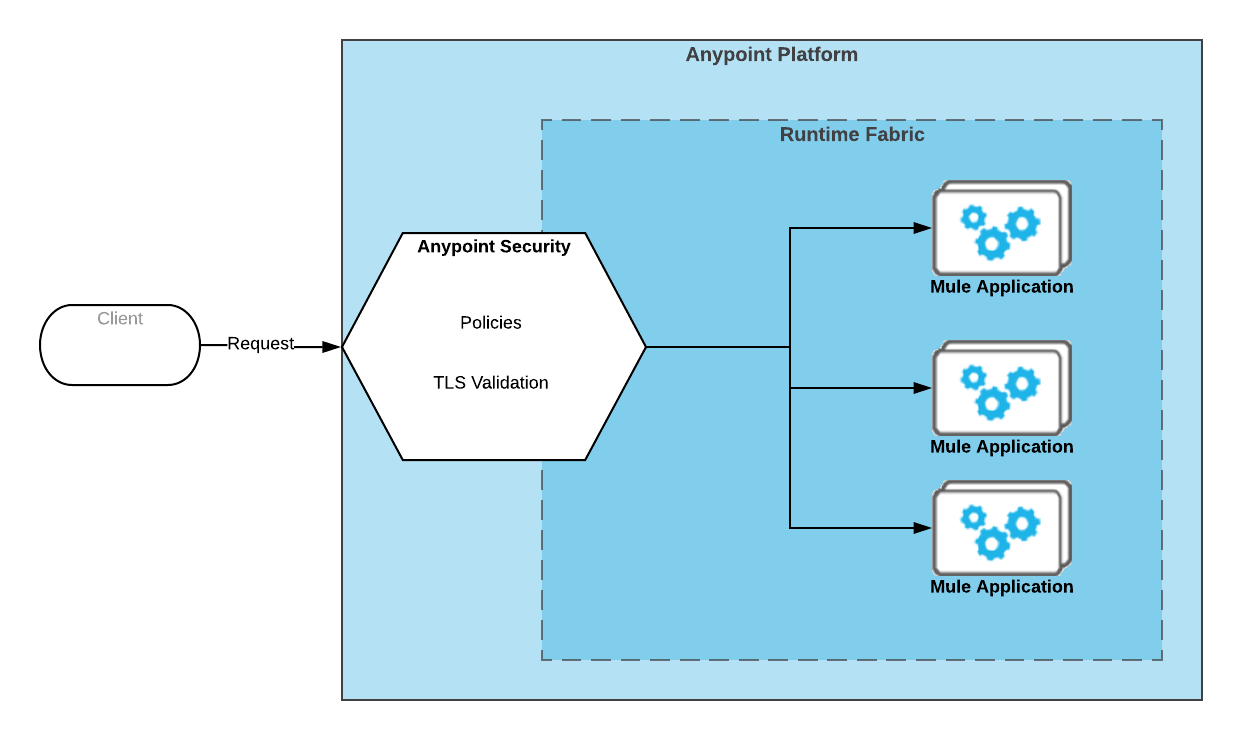 Anypoint Security | MuleSoft Documentation