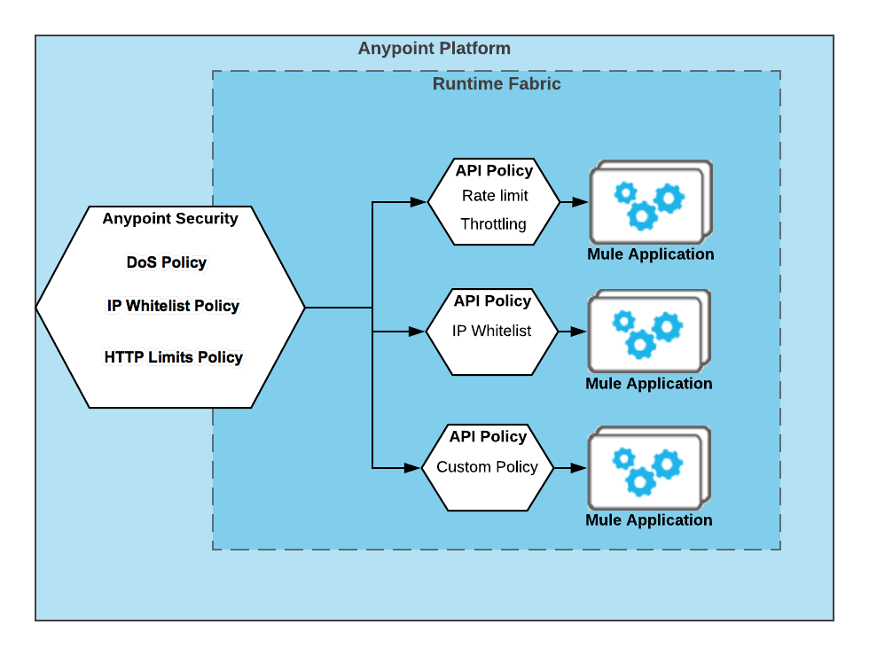 Anypoint Security Policies for Edge | MuleSoft Documentation