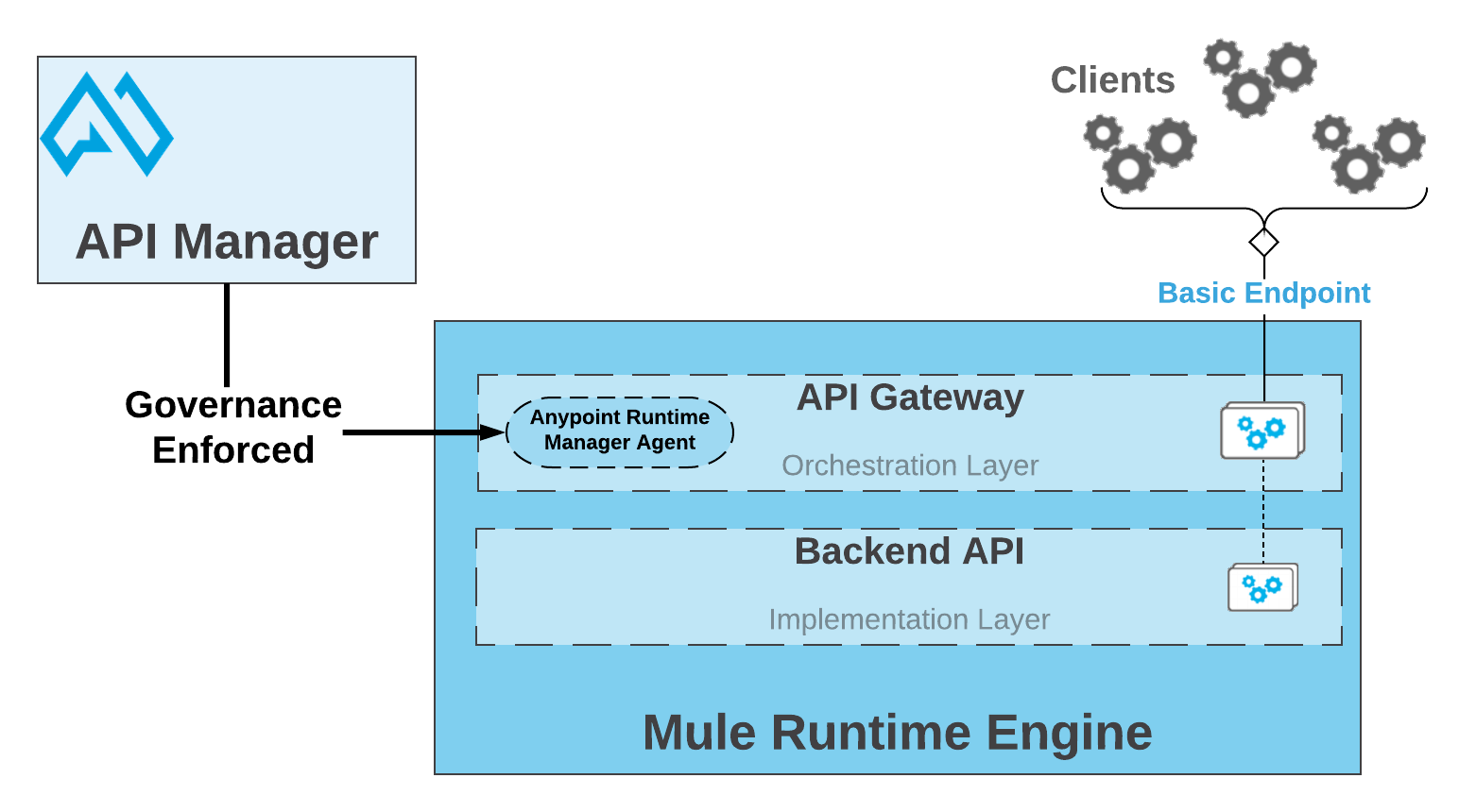 API Gateway capabilities | MuleSoft Documentation
