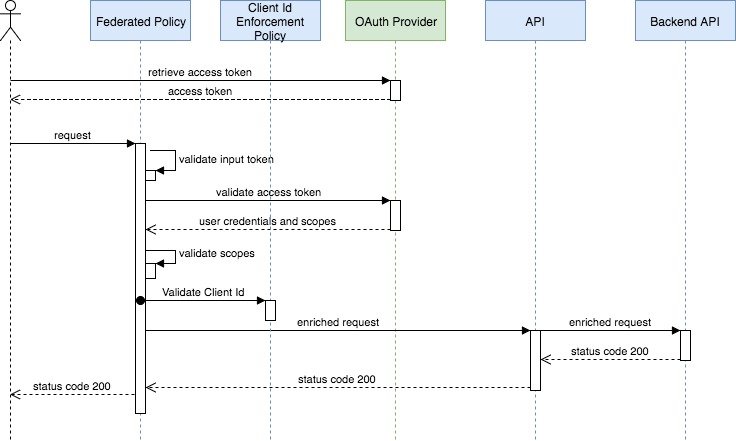 About Oauth 2 Policy Implementation Mulesoft Documentation