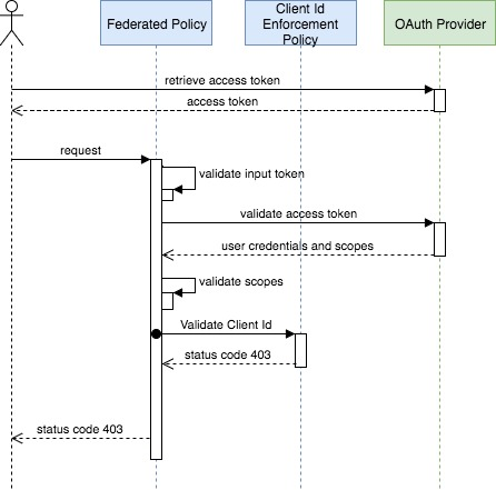 OAuth 2 Policy Implementation | MuleSoft Documentation