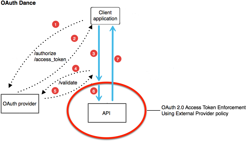OAuth 2 0 Dance and OAuth 2 0 Access Token Enforcement | MuleSoft