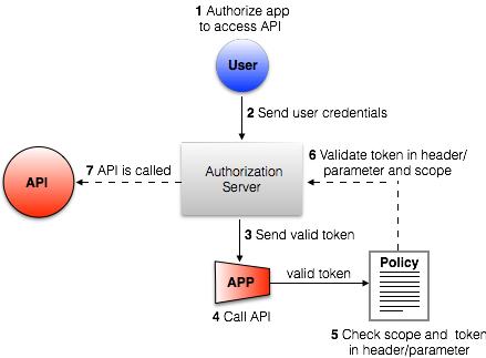 OpenAM OAuth 2 0 Token Enforcement Policy | MuleSoft