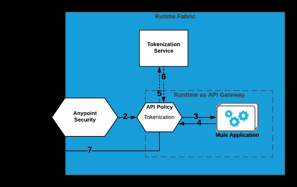 Tokenization Policy | MuleSoft Documentation