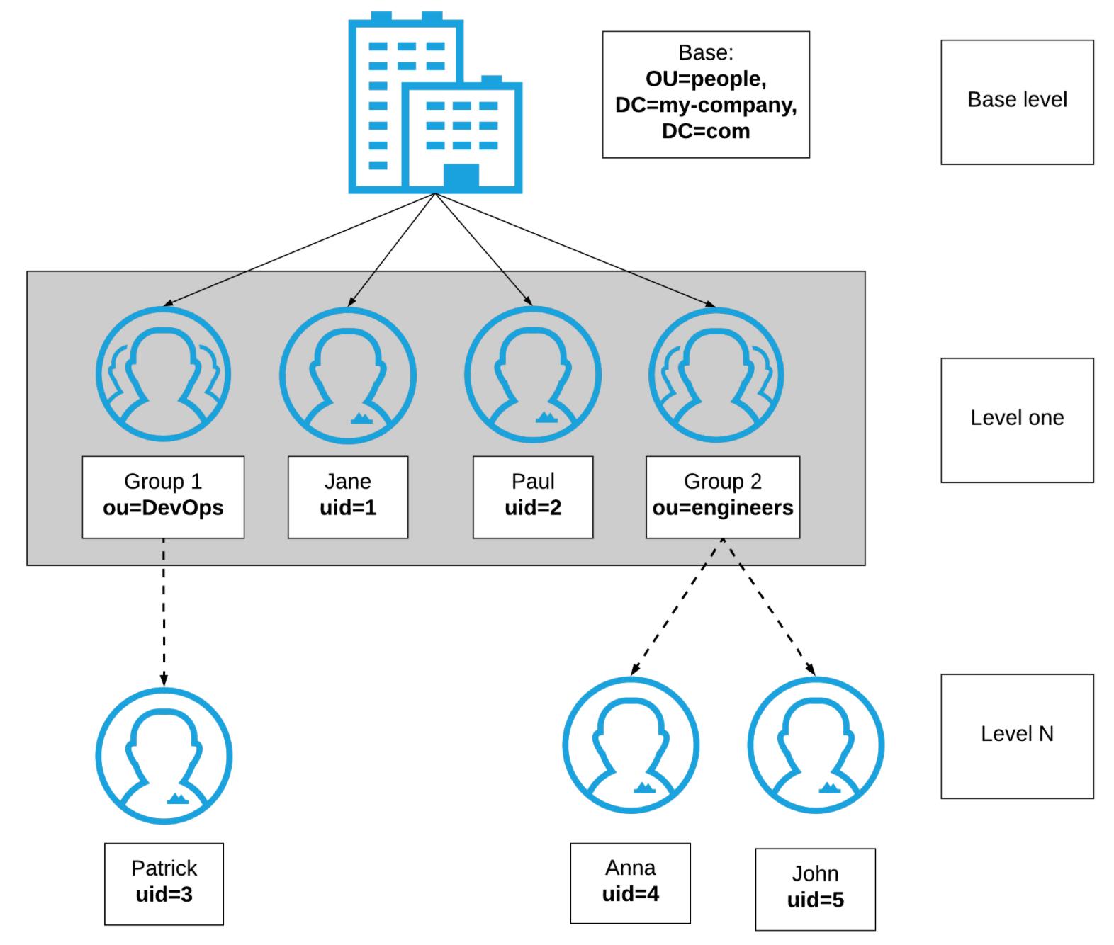 Basic Authentication: LDAP Policy | MuleSoft Documentation
