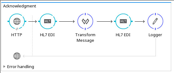 HL7 EDI Connector | MuleSoft Documentation