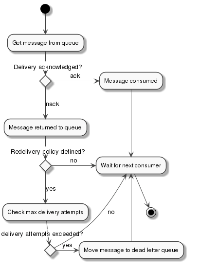 Configure a Queue | MuleSoft Documentation