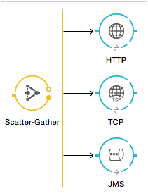 Scatter-Gather | MuleSoft Documentation