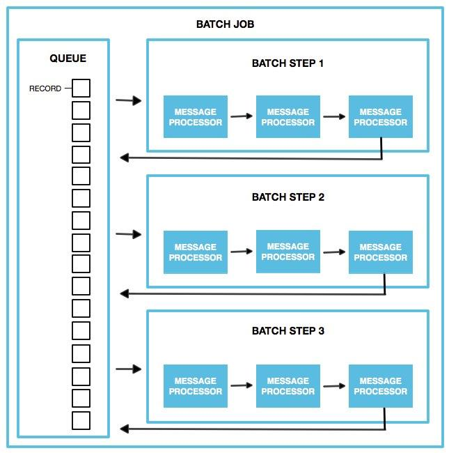 Batch Processing | MuleSoft Documentation