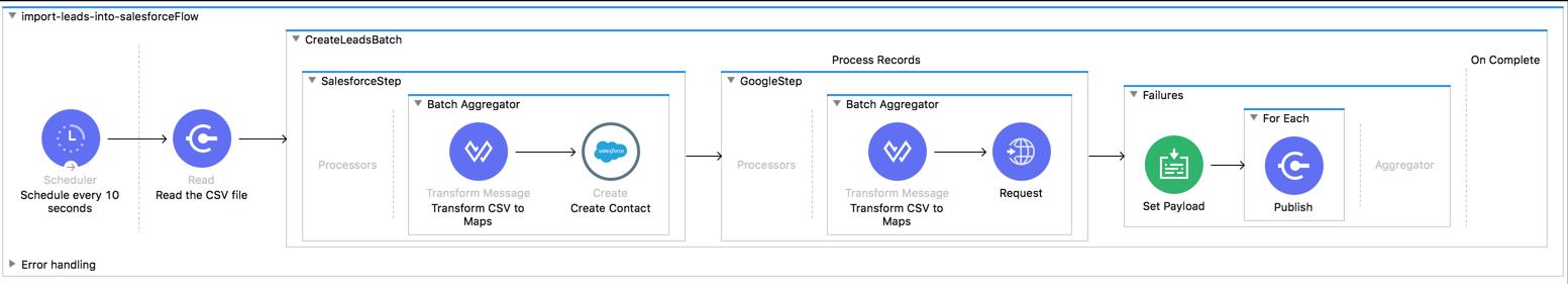 Handling Errors During Batch Job | MuleSoft Documentation