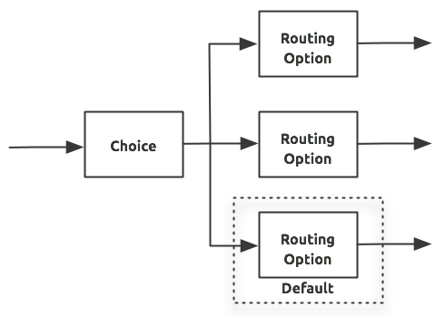 Choice Router | MuleSoft Documentation
