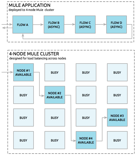 Mule Runtime High Availability (HA) Cluster Overview
