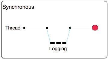 Configuring Logging | MuleSoft Documentation