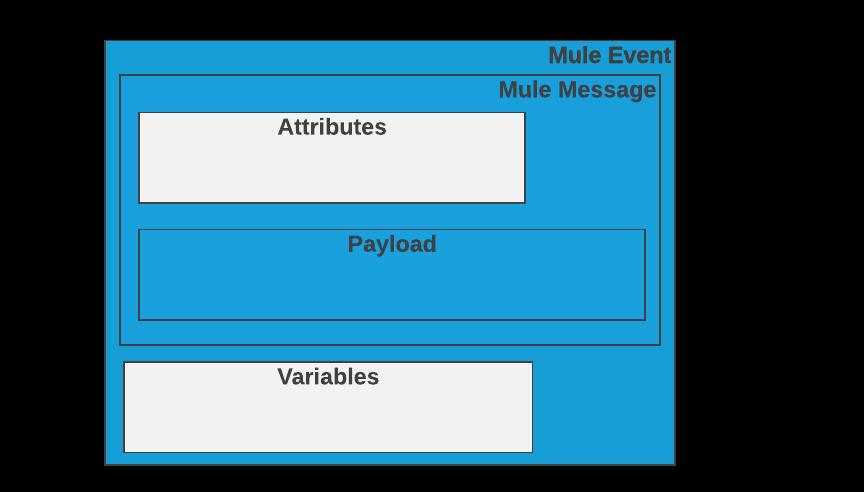 Mule Events | MuleSoft Documentation