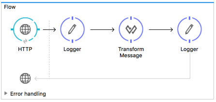 Streaming in Mule Apps | MuleSoft Documentation