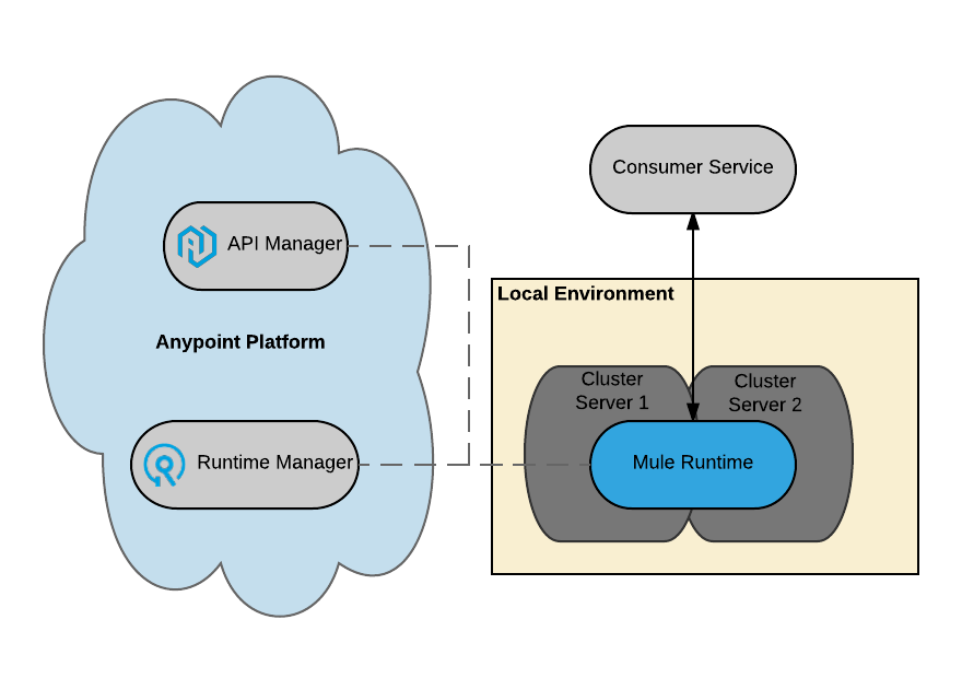 Deployment Strategies | MuleSoft Documentation