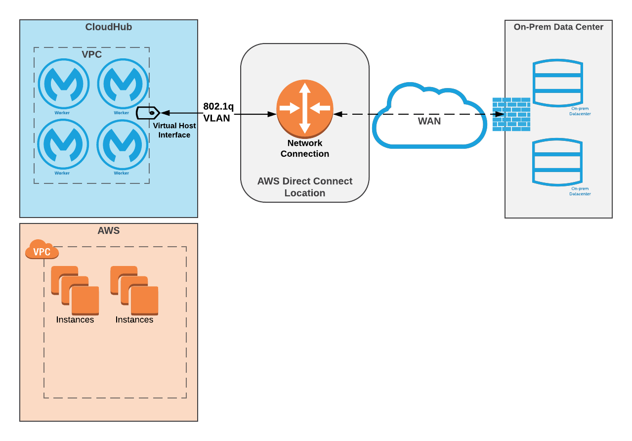 VPC Connectivity Methods | MuleSoft Documentation