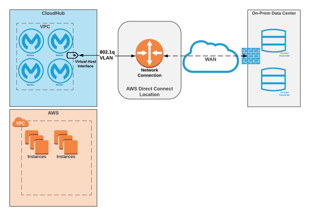 VPC Connectivity Methods | MuleSoft Documentation